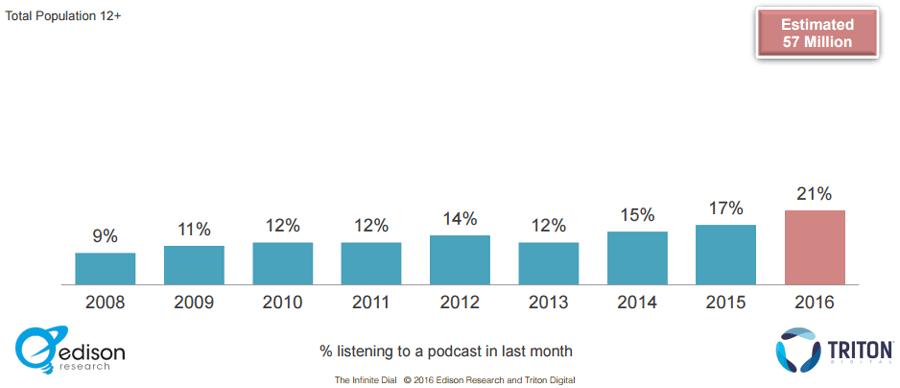 Podcast durante el ultimo mes