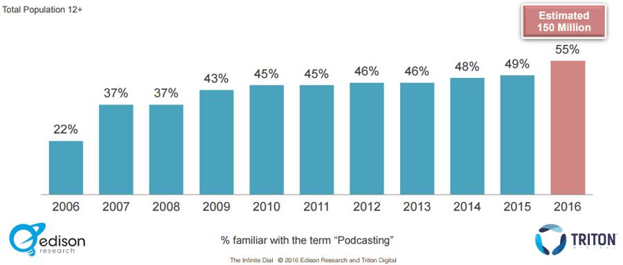 """Podcast americanos familiarizados con el término """"podcasting"""""""