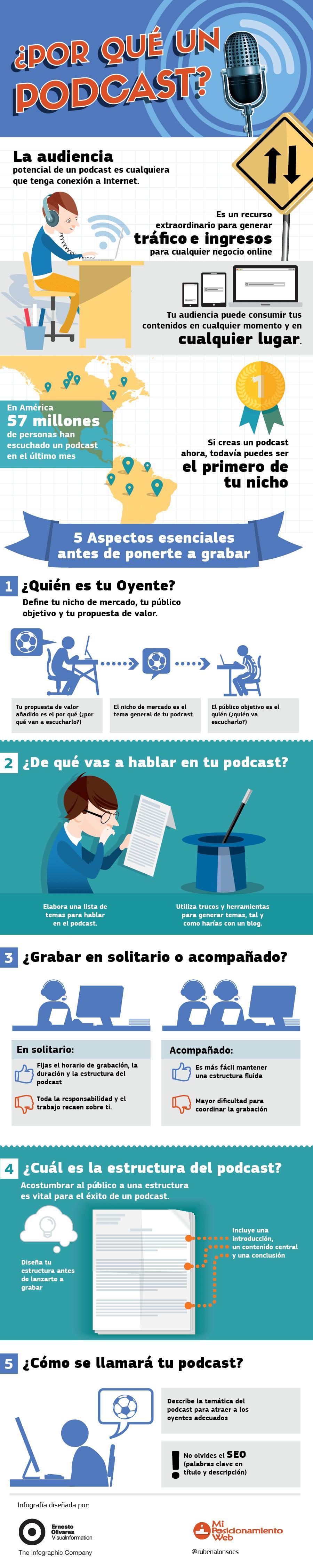 ¿Por qué crear un Podcast?