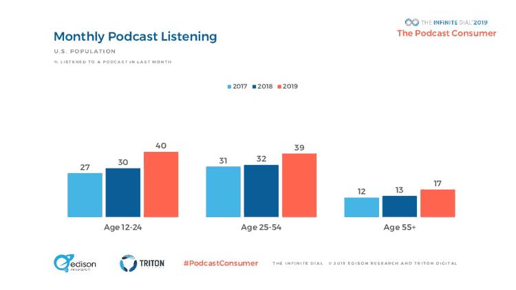 Estudio sobre el consumo de podcast por edades en 2019