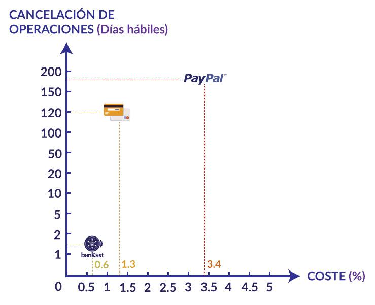 Gráfica comparativa de las cancelaciones de operaciones y su coste
