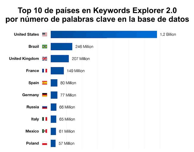 Top países por número de palabras clave en Keywords Explorer 2.0