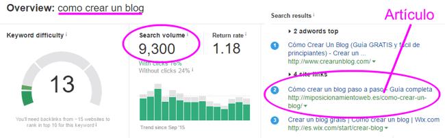 """Análisis de la búsqueda """"como crear un blog"""""""