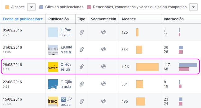 Comparativa del alcance del post en Facebook