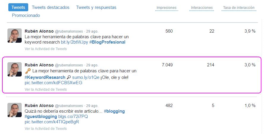 Comparativa del alcance del post en Twitter