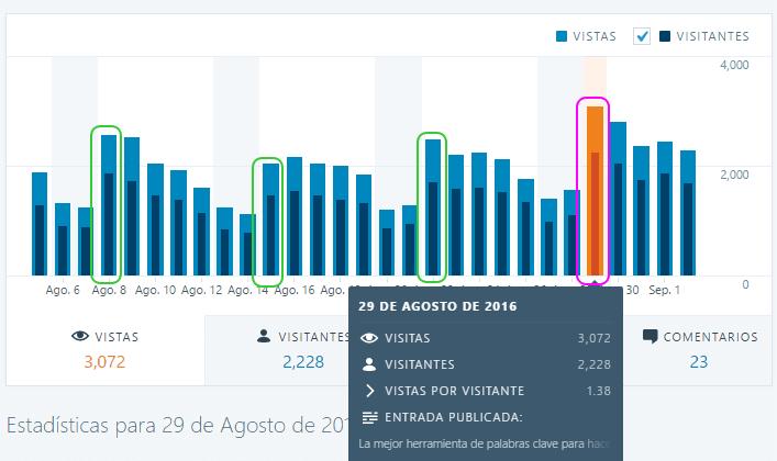 Estadísticas del post el día de su publicación