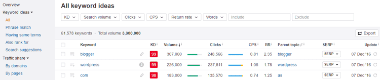 Tabla de ideas de palabras clave en Keywords Explorer