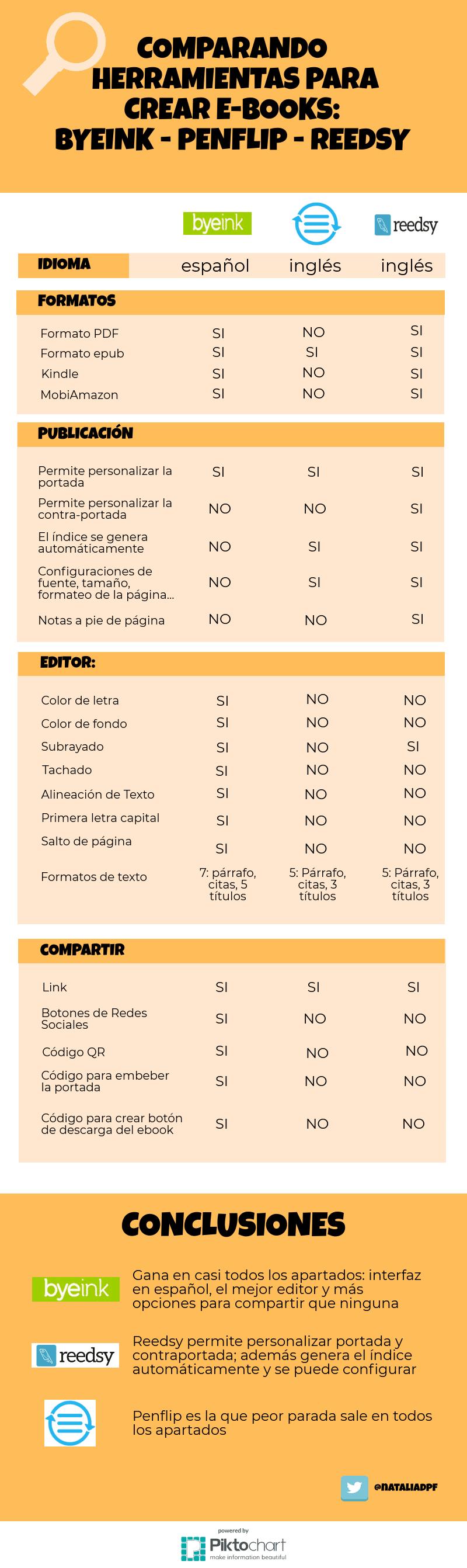 Comparativa de herramientas para crear un ebook