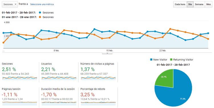 Estadísticas del blog Enero 2017