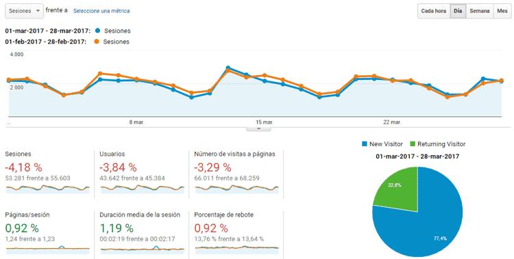 Estadísticas del blog Marzo 2017
