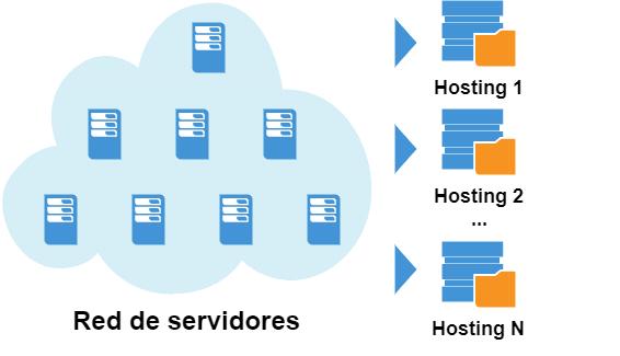 Cloud hosting o hosting en la nube