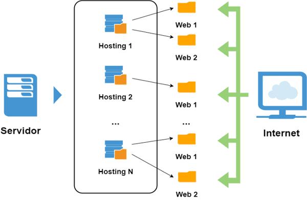 Hosting web en servidor físico