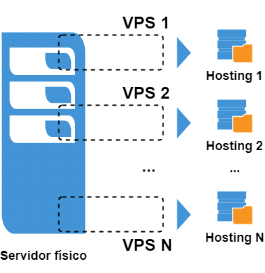 Hosting VPS (Servidor Virtual Privado)