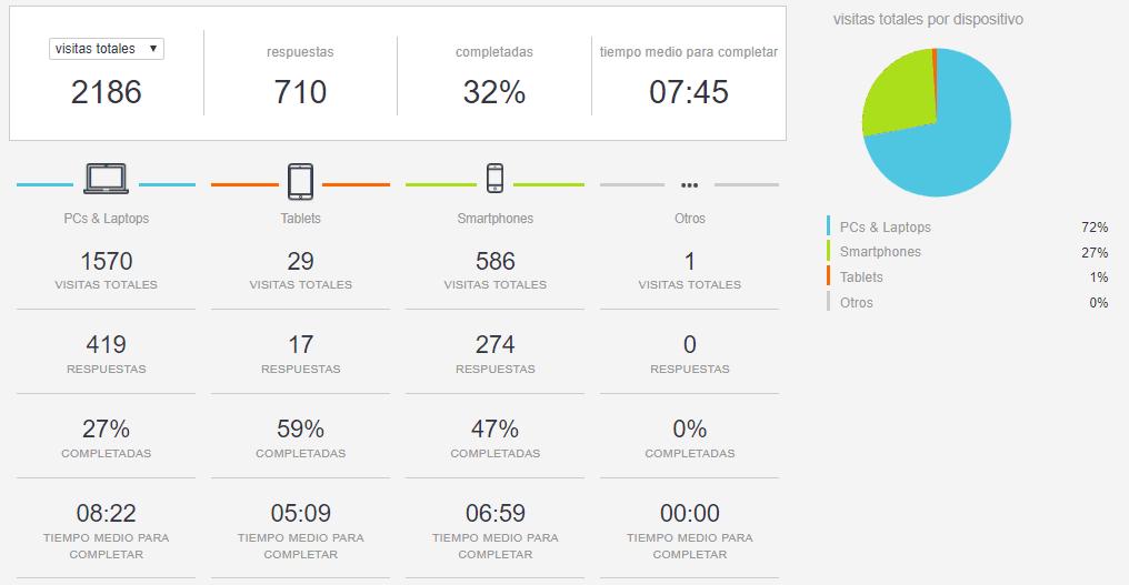 Estadísticas de la encuesta en visitas totales