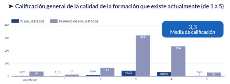 Gráfico de la calificación general sobre la calidad de la formación actual