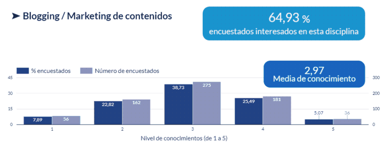 Gráfico de interés y nivel de conocimientos en Blogging / Marketing de contenidos