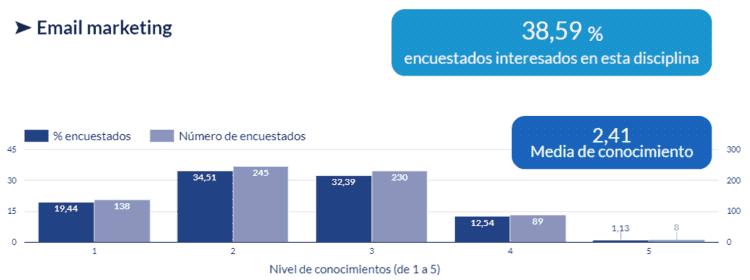 Gráfico de interés y nivel de conocimientos en Email marketing