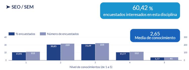 Gráfico de interés y nivel de conocimientos en SEO / SEM
