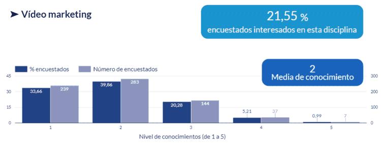 Gráfico de interés y nivel de conocimientos en Vídeo marketing