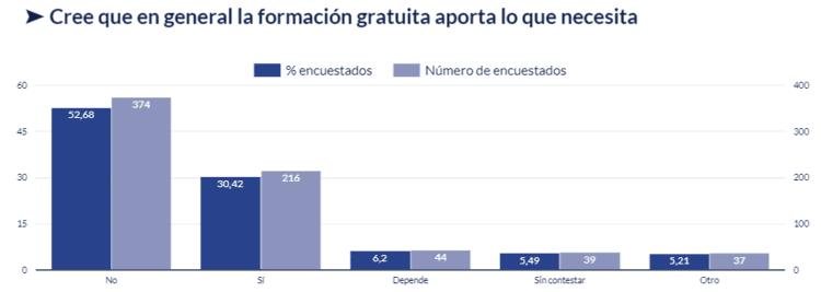 Gráfico sobre si la formación gratuita aporta lo que necesita