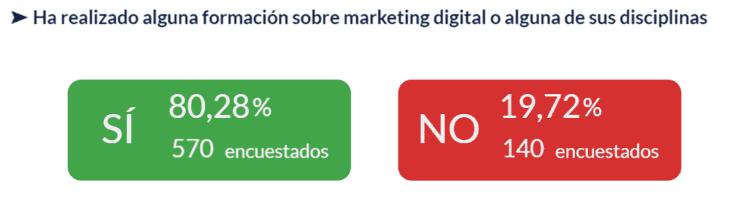 Gráfico ha realizado alguna formación sobre marketing digital