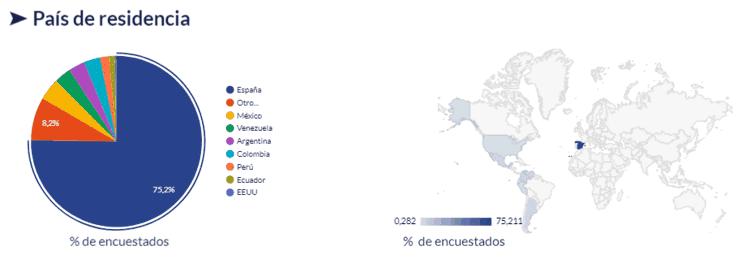 Gráfico del país de residencia