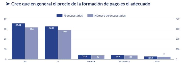 Gráfico sobre si el precio de la formación de pago es el adecuado