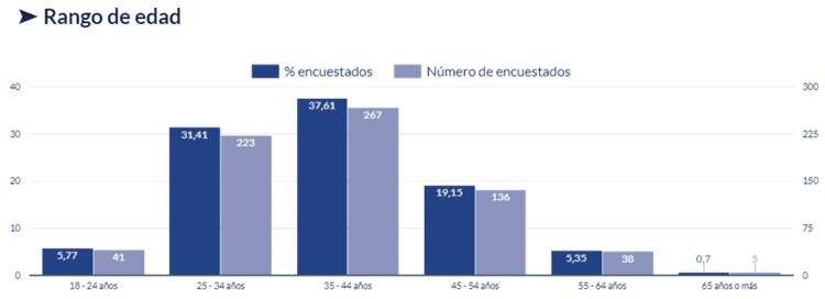 Gráfico del rango de edad