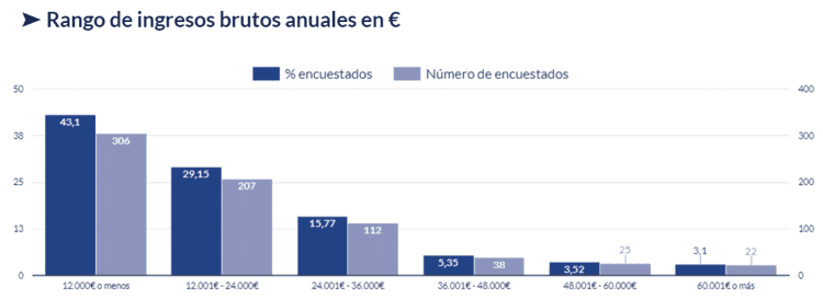 Gráfico de los ingresos brutos anuales en euros