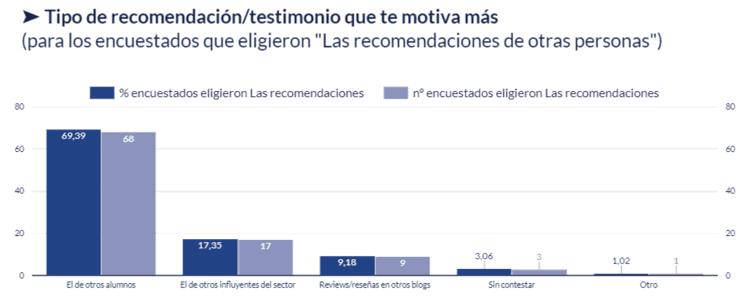 Gráfico del tipo de recomendación / testimonio que más motiva al decidirse