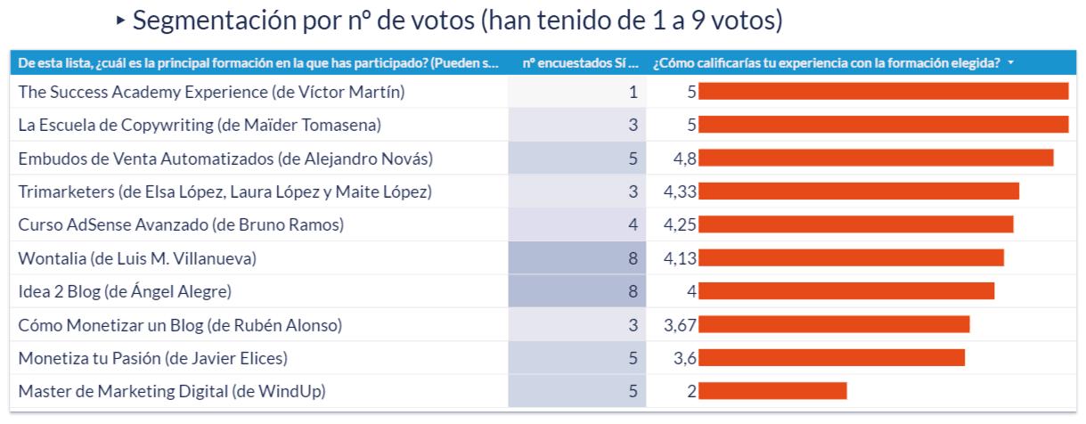 Gráfico de las calificaciones de la experiencia en la formación elegida que han tenido de 1 a 9 votos