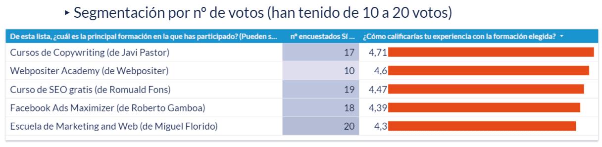 Gráfico de las calificaciones de la experiencia en la formación elegida que han tenido de 10 a 20 votos