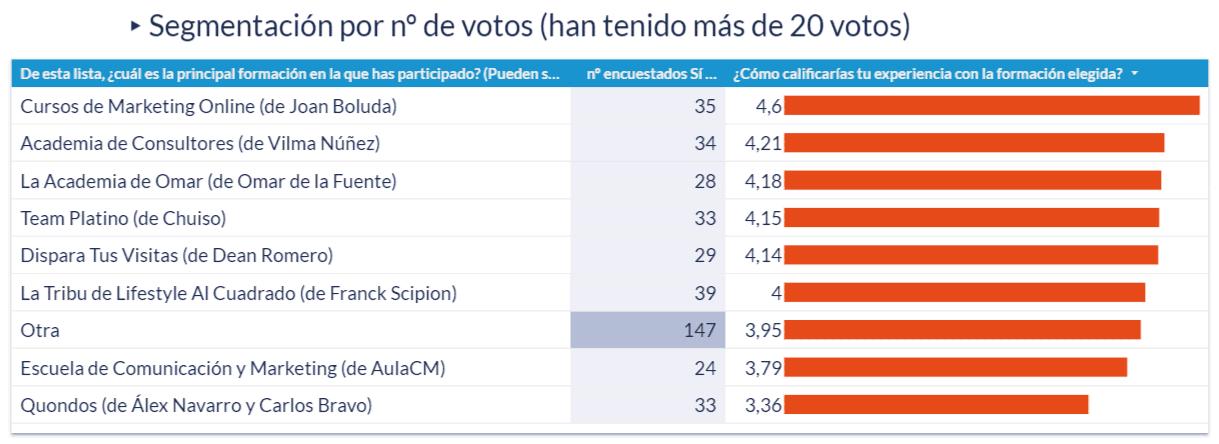 Gráfico de las calificaciones de la experiencia en la formación elegida que han tenido más de 20 votos