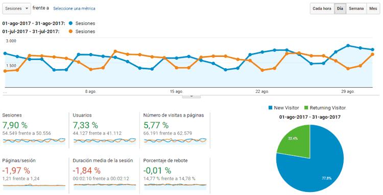 Estadísticas del blog Agosto 2017