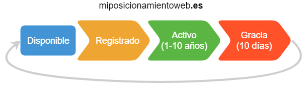 Domain life cycle ccTLD .es