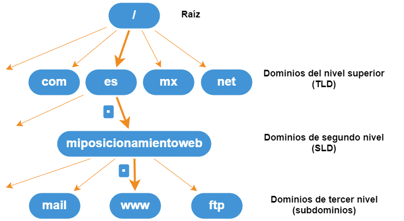 Domain structure and subdomains