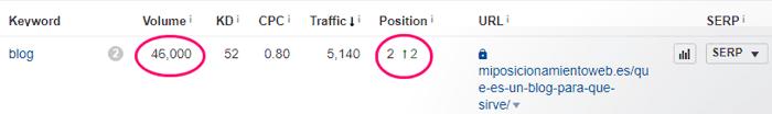 Top 2 del post ¿Qué es un blog?