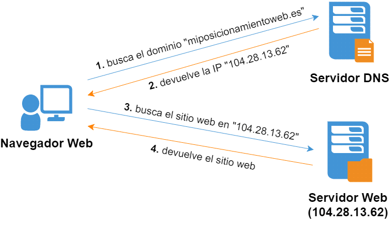 Sistema de nombres de dominio - DNS