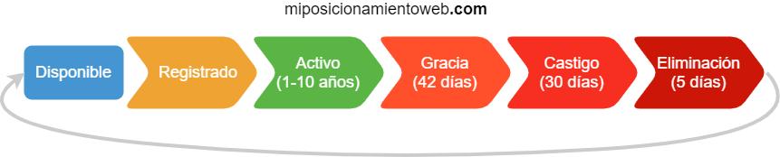 Ciclo de vida de dominios gTLD