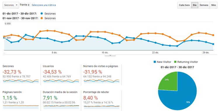 Estadísticas del blog diciembre 2017