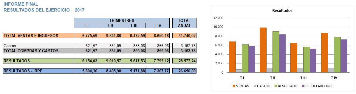 Informe final de Ingresos y Gastos en 2017