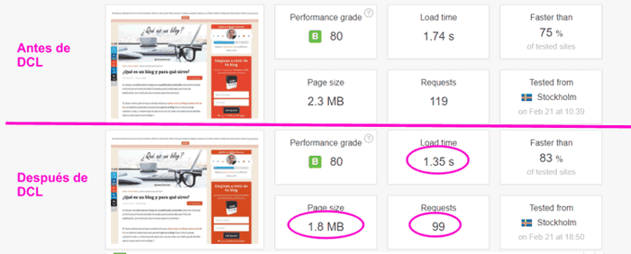 Optimización con Disqus Conditional Load