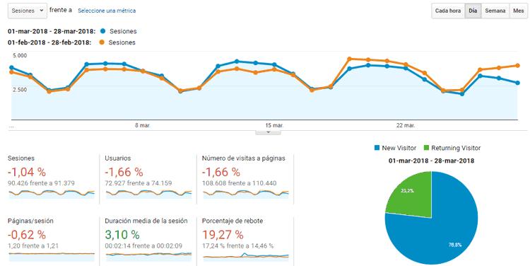 Estadísticas del blog marzo 2018