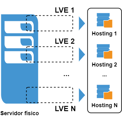 Hosting elástico (elastic sites o elastic hosting)