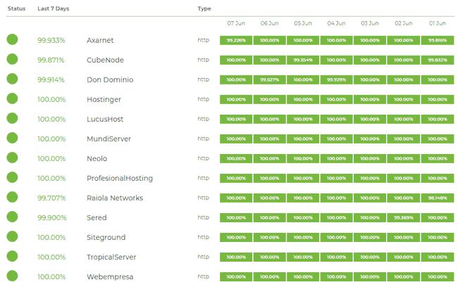 Uptime de los hostings baratos en la última semana
