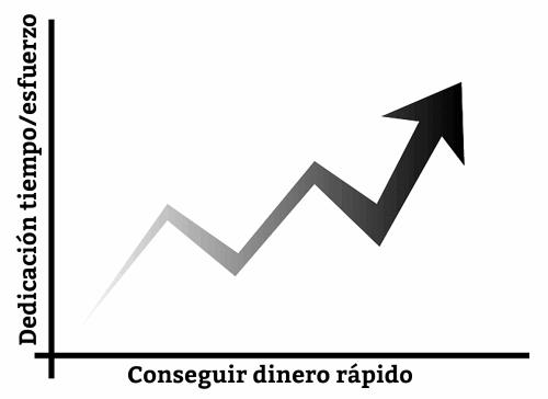 Gráfica sobre ganar dinero rápido