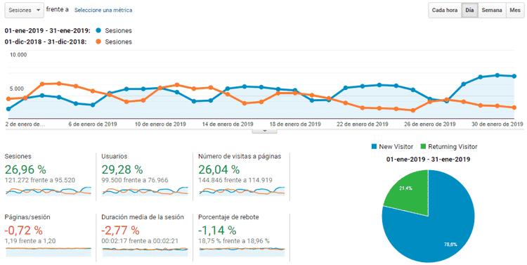Estadísticas del blog enero 2019