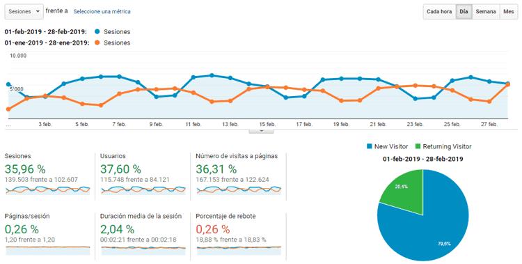 Estadísticas del blog febrero 2019