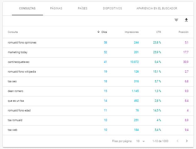 Tabla del informe de rendimiento de tu sitio en Search Console