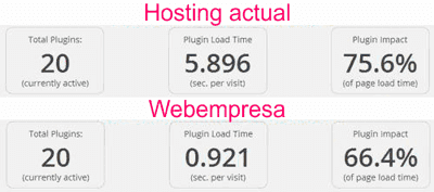 Comparativa de carga de plugins en hosting para WordPress